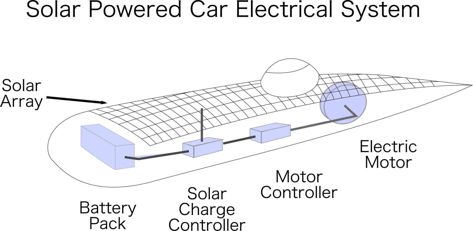 How A Solar Car Works